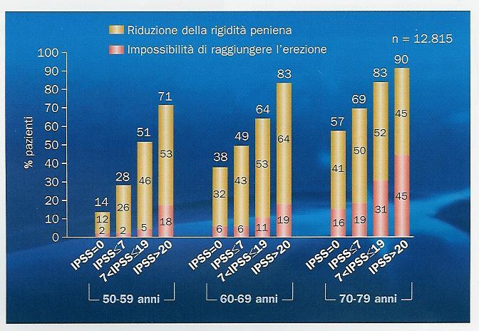 volume prostata 45 anni